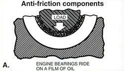 engine bearing oiling