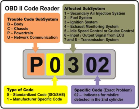 Engine Codes - Warn You If The Onboard Diagnostics Detects A Problem