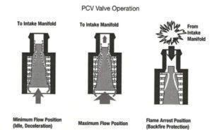 PCV Valve Operation
