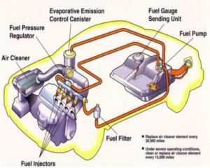 Automotive Fuel System - Delivers Fuel To The Engine As Needed