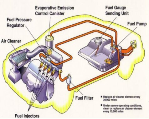 Fuel System Testing