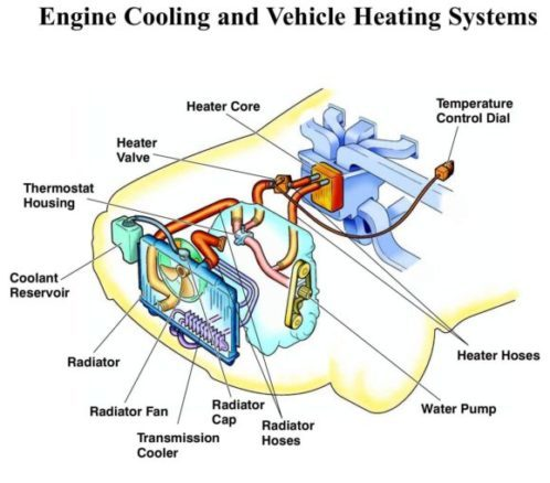 Cooling System Diagnosis