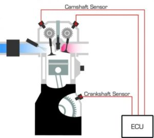 Crankshaft-Camshaft Sensors Are Required By Distributorless Ignition