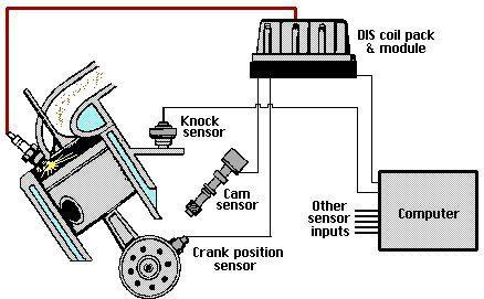 distributorless ignition system rh dannysengineportal com 2006 Toyota Highlander Engine Diagram 2006 Toyota Highlander Engine Diagram