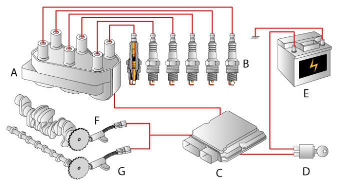 Distributorless Ignition System