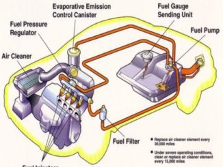 Wondrous Fuel Pressure Regulators Function And Failure Symptoms Wiring Digital Resources Funapmognl