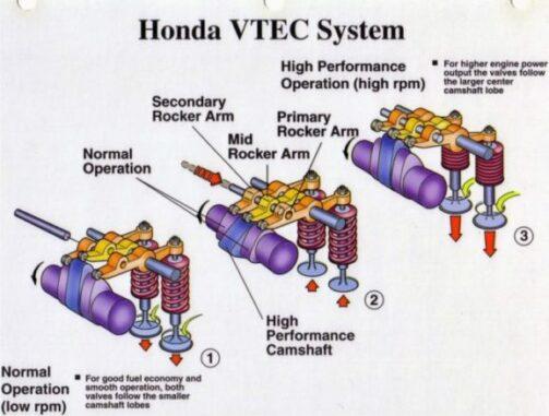 VVT-Honda-vtec-System