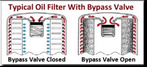 Oil-Filter-ByPass-Valve