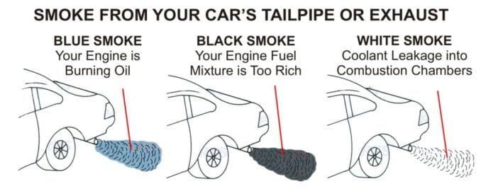 Tailpipe Smoke